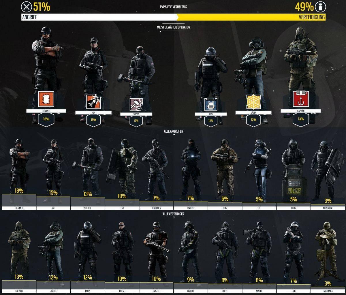 R6S Operator Ranking PS4