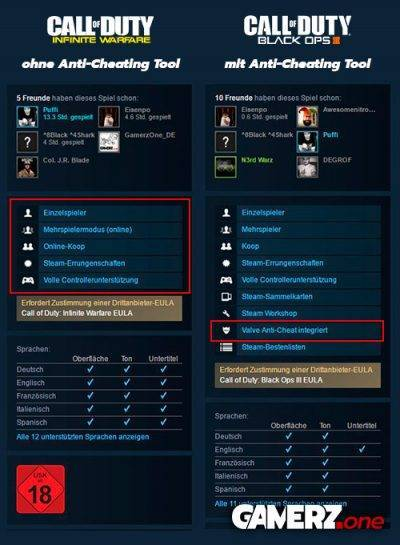 Call of Duty: Infinite Warfare kommt auf Steam ohne VAC - dem Anti-Cheat-Tool von Steam - daher. Bei Black Ops 3 ist VAC integriert - wenn damals auch erst verspätet.