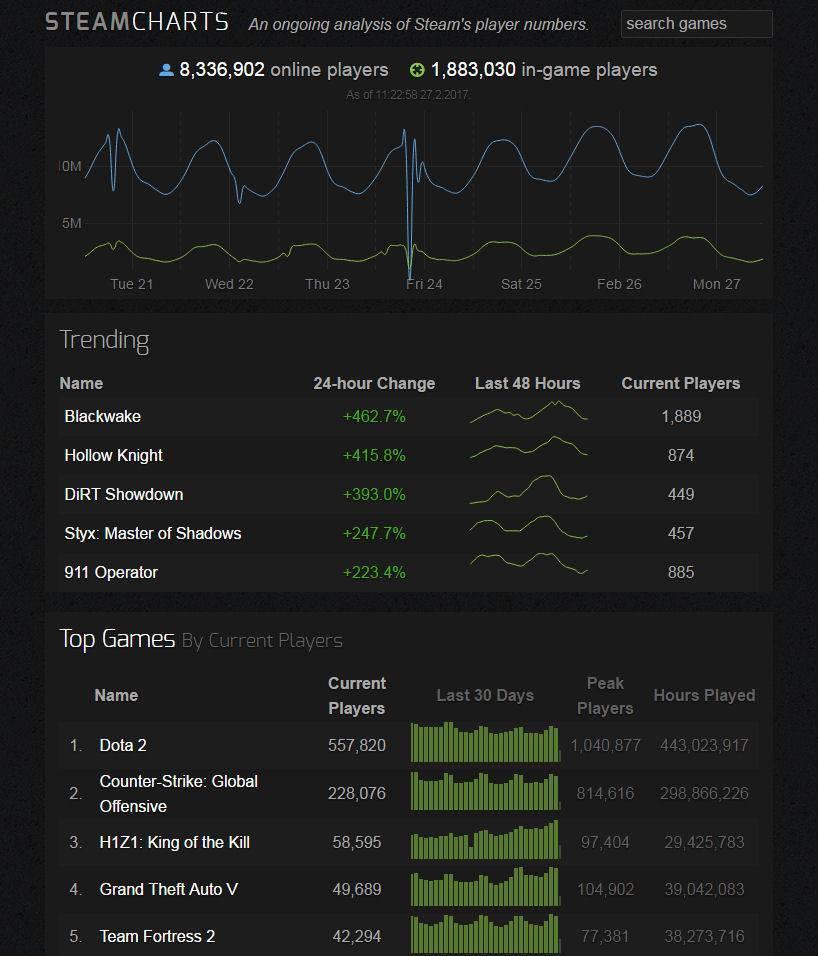 Steam Charts Statistik