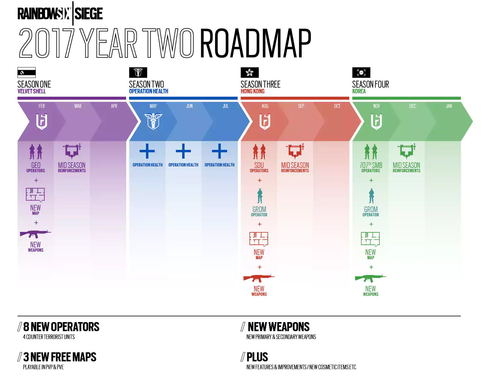 R6S Year2 Roadmap Operation Health